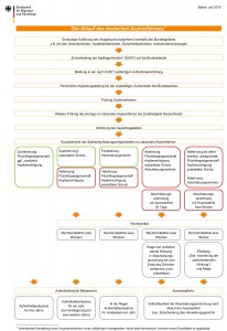 schema-ablauf-asylverfahren